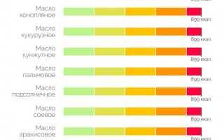 Калорийность подсолнечного масла (7 фото): сколько калорий в 100 граммах и в 1 чайной ложке?
