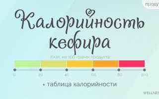 Калорийность кефира (14 фото): 1-процентный и обезжиренный – сколько калорий в 100 граммах, состав и