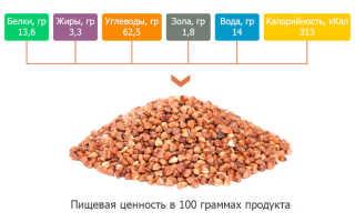 Калорийность сухой гречки (10 фото): сколько ккал в 100 граммах крупы, БЖУ гречки в сухом виде