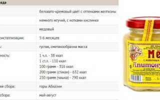 Абхазский мёд: апитонус и эвкалиптовый продукт из Абхазии, виды и отзывы